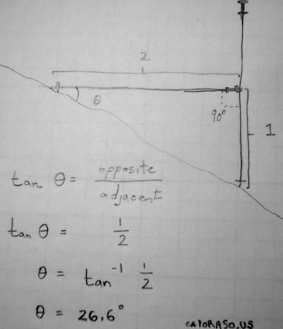 Figure 1: Identifying a 26 degree slope with two ski poles.