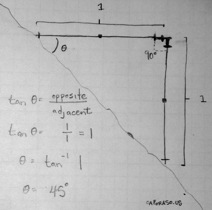Figure 4: Identifying a 45 degree slope with two ski poles.
