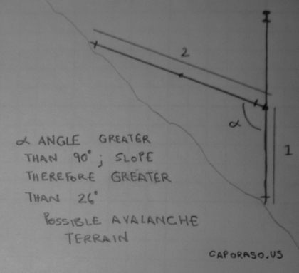 Figure 2: Identifying a slope greater than 26 degrees with two ski poles.