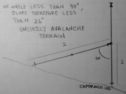 Figure 3: Identifying a slope less than 26 degrees with two ski poles.